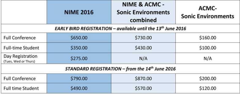NIME Conference Registration table